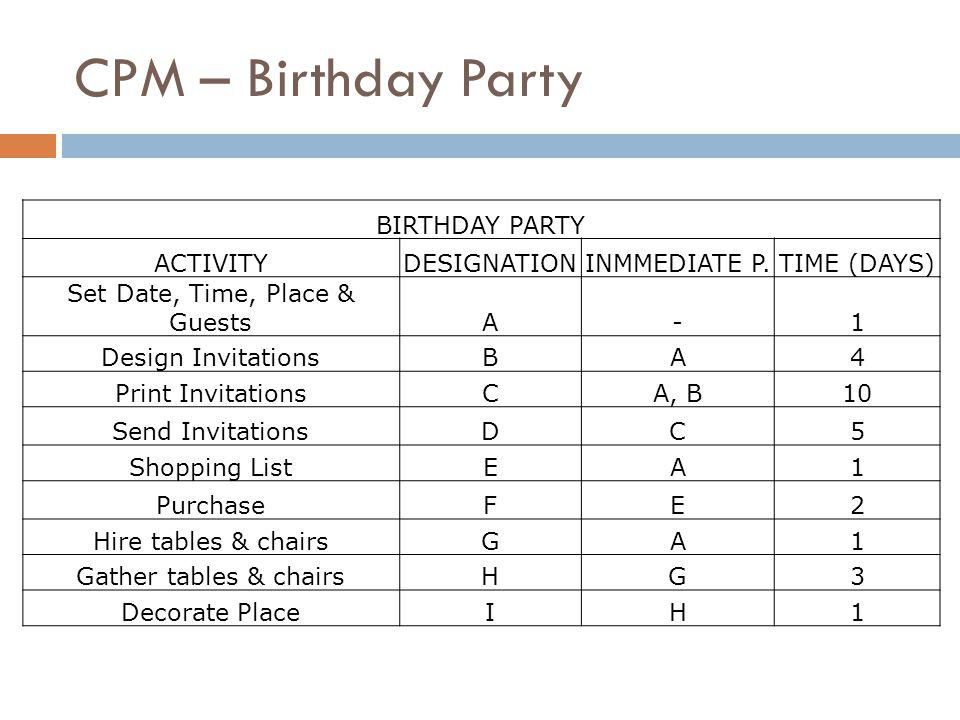 CPM – Birthday Party BIRTHDAY PARTY ACTIVITYDESIGNATIONINMMEDIATE P.TIME (DAYS) Set Date, Time, Place & GuestsA-1 Design InvitationsBA4 Print InvitationsCA, B10 Send InvitationsDC5 Shopping ListEA1 PurchaseFE2 Hire tables & chairsGA1 Gather tables & chairsHG3 Decorate PlaceIH1