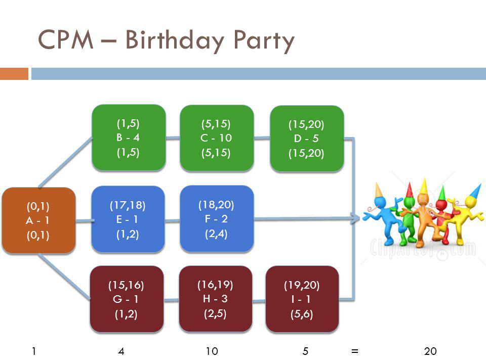CPM – Birthday Party (0,1) A - 1 (0,1) A - 1 (0,1) (1,5) B - 4 (1,5) B - 4 (1,5) (5,15) C - 10 (5,15) C - 10 (5,15) (15,20) D - 5 (15,20) D - 5 (15,20) (17,18) E - 1 (1,2) (17,18) E - 1 (1,2) (18,20) F - 2 (2,4) (18,20) F - 2 (2,4) (15,16) G - 1 (1,2) (15,16) G - 1 (1,2) (16,19) H - 3 (2,5) (16,19) H - 3 (2,5) (19,20) I - 1 (5,6) (19,20) I - 1 (5,6) 1 4105=20