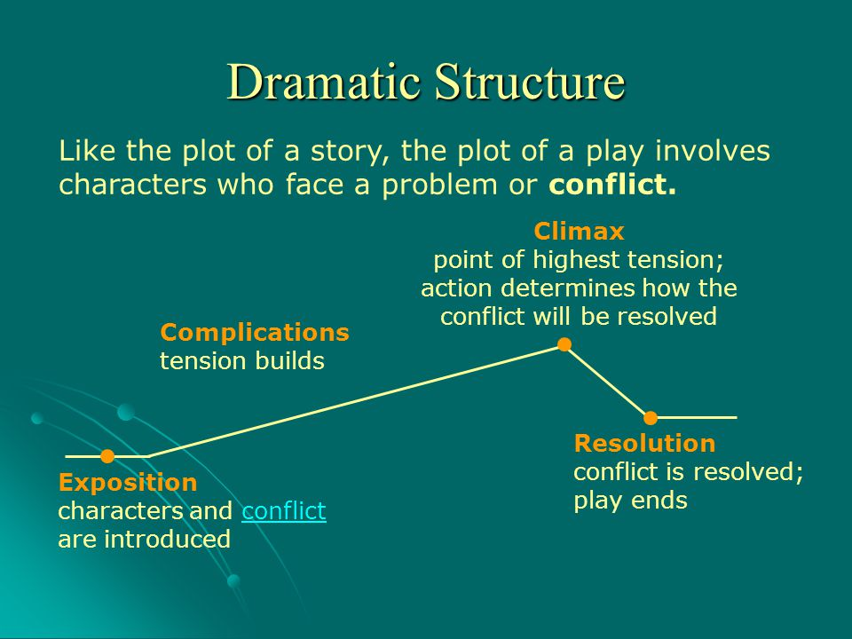 Like the plot of a story, the plot of a play involves characters who face a problem or conflict. Climax point of highest tension; action determines ho