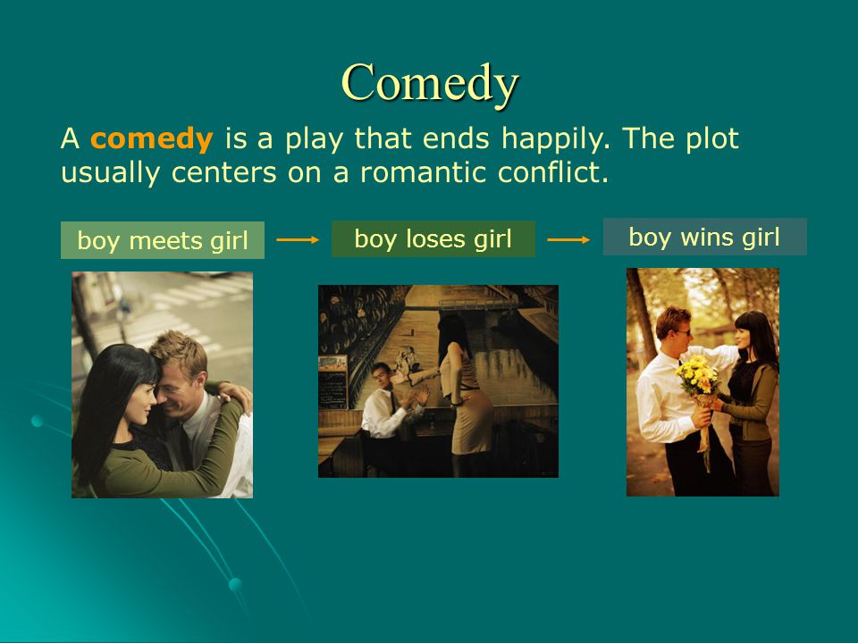 A comedy is a play that ends happily. The plot usually centers on a romantic conflict. boy meets girl boy loses girl boy wins girl Comedy