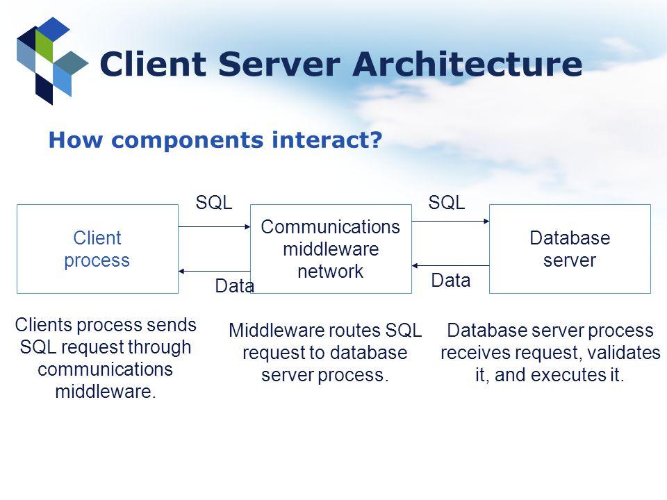 Client Server Architecture Client process Communications middleware network Database server SQL Data SQL Clients process sends SQL request through com