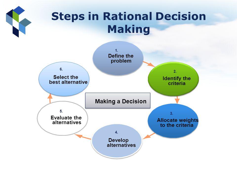 Making a Decision Define the problem Identify the criteria Develop alternatives Allocate weights to the criteria Evaluate the alternatives Select the