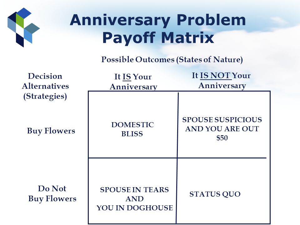 Anniversary Problem Payoff Matrix Possible Outcomes (States of Nature) Decision Alternatives (Strategies) Buy Flowers Do Not Buy Flowers It IS Your An