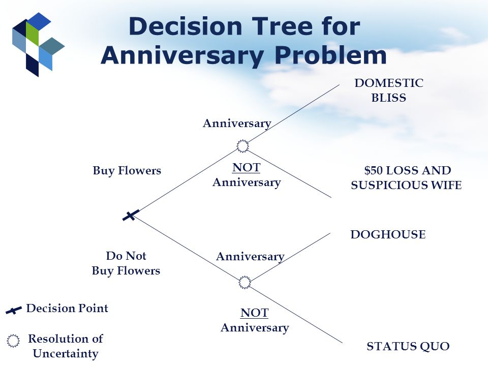 Decision Tree for Anniversary Problem Buy Flowers Do Not Buy Flowers Anniversary NOT Anniversary NOT Anniversary Decision Point Resolution of Uncertai