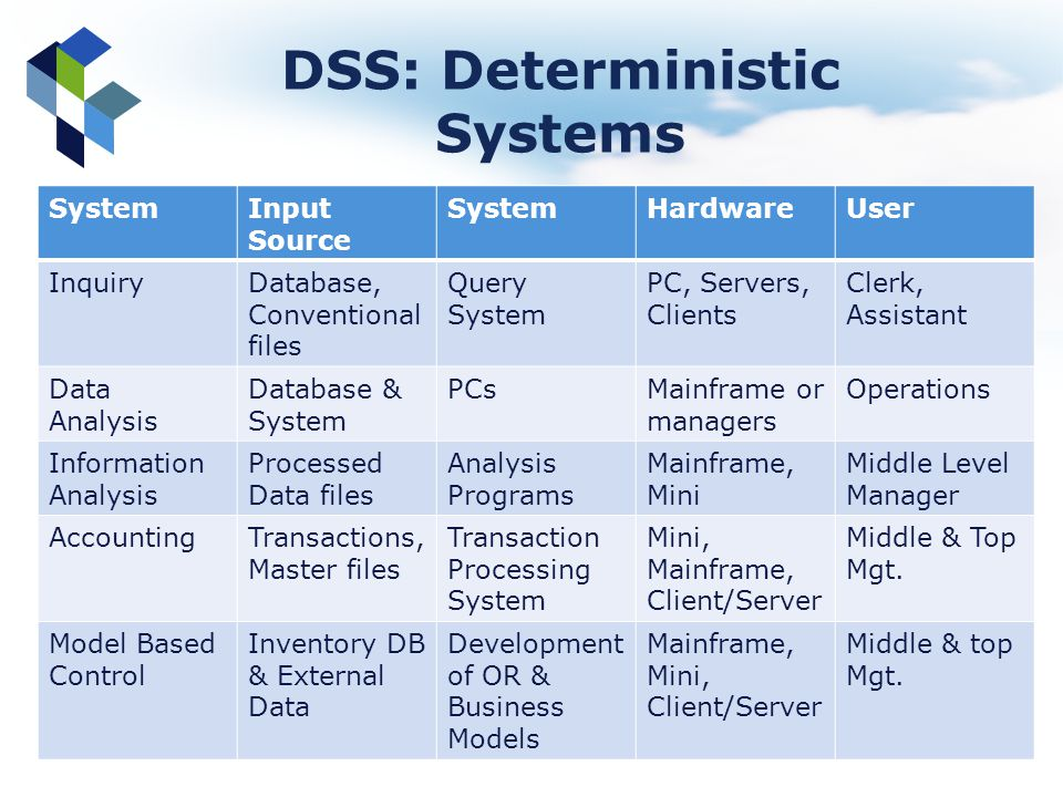 DSS: Deterministic Systems SystemInput Source SystemHardwareUser InquiryDatabase, Conventional files Query System PC, Servers, Clients Clerk, Assistan