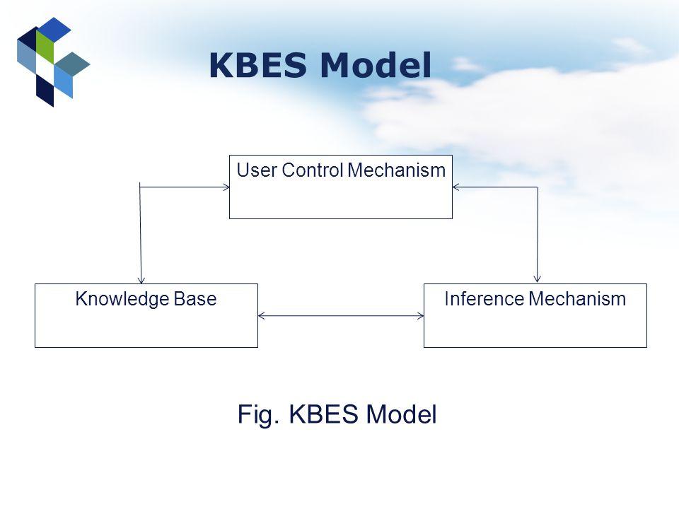 KBES Model User Control Mechanism Inference MechanismKnowledge Base Fig. KBES Model
