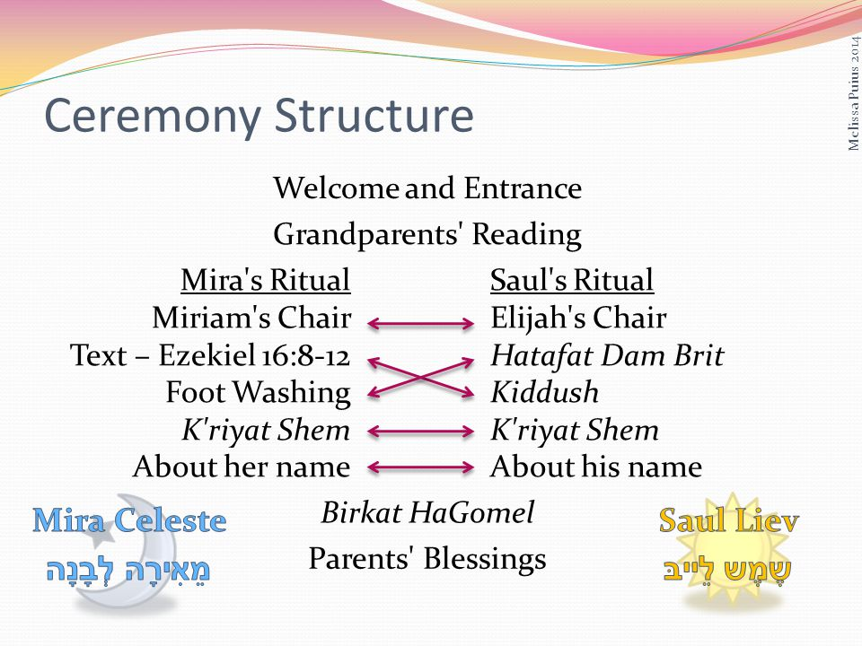 Ceremony Structure Welcome and Entrance Grandparents Reading Mira s Ritual Miriam s Chair Text – Ezekiel 16:8-12 Foot Washing K riyat Shem About her name Saul s Ritual Elijah s Chair Hatafat Dam Brit Kiddush K riyat Shem About his name Birkat HaGomel Parents Blessings Melissa Puius 2014