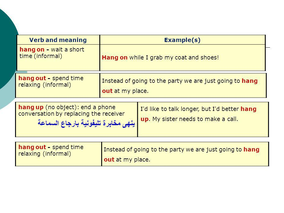 Verb and meaningExample(s) hang on - wait a short time (informal) Hang on while I grab my coat and shoes.