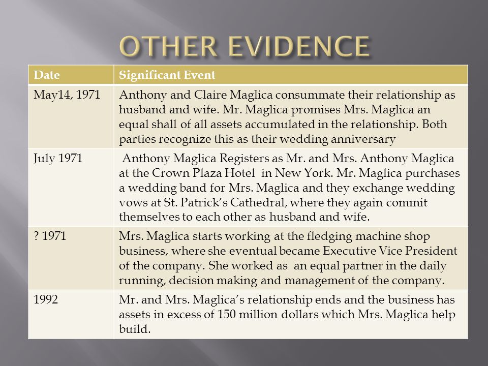 DateSignificant Event May14, 1971Anthony and Claire Maglica consummate their relationship as husband and wife. Mr. Maglica promises Mrs. Maglica an eq