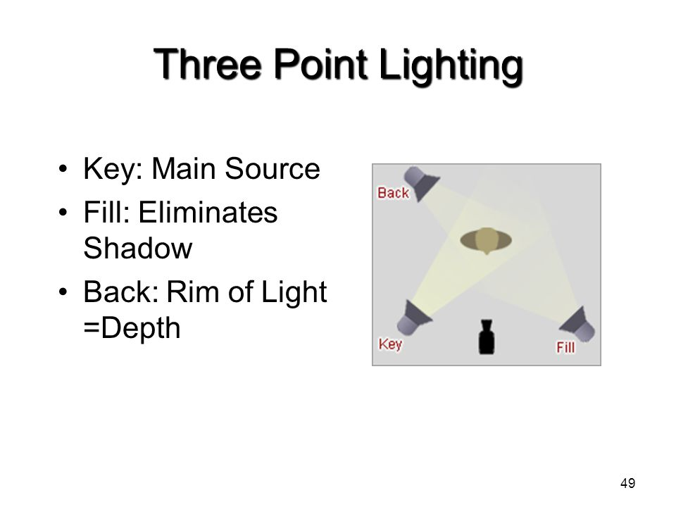 Three Point Lighting Key: Main Source Fill: Eliminates Shadow Back: Rim of Light =Depth 49