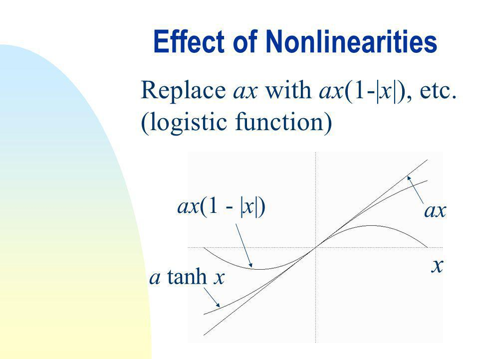 Effect of Nonlinearities Replace ax with ax(1-|x|), etc. (logistic function) x ax ax(1 - |x|) a tanh x