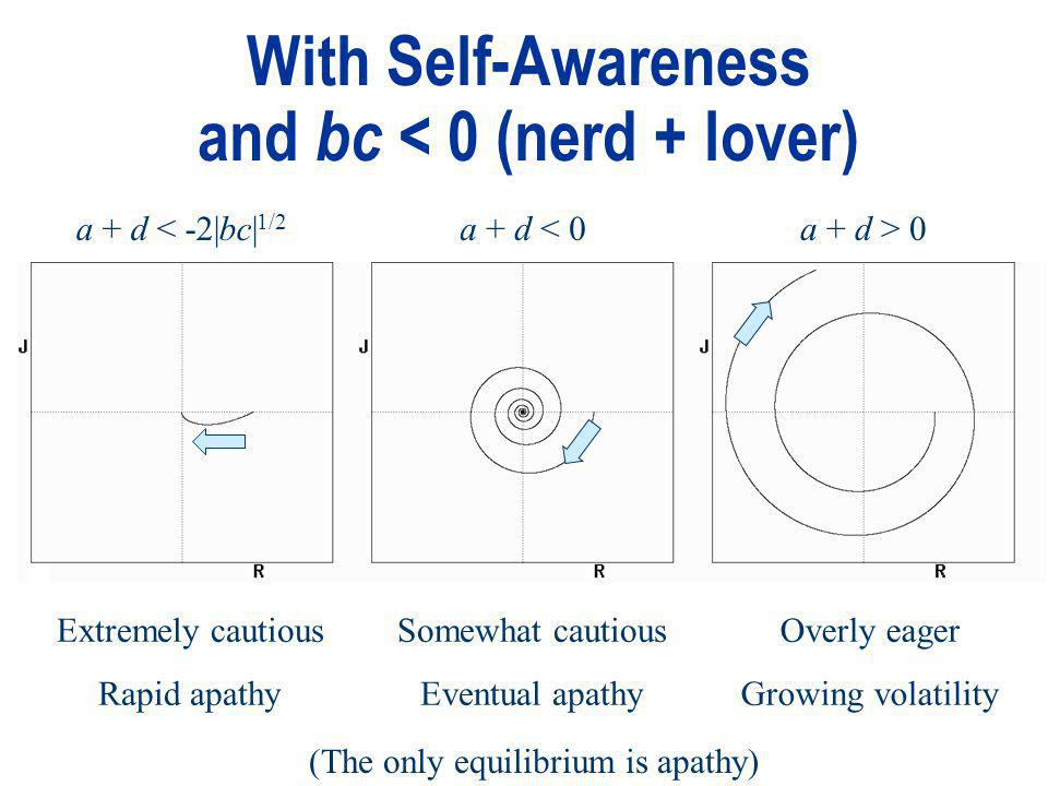 With Self-Awareness and bc < 0 (nerd + lover) a + d < -2|bc| 1/2 a + d < 0a + d > 0 Extremely cautious Rapid apathy Somewhat cautious Eventual apathy