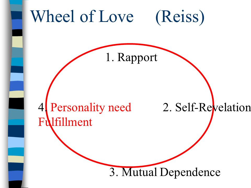 Wheel of Love(Reiss) 1. Rapport 2. Self-Revelation 3. Mutual Dependence 4. Personality need Fulfillment