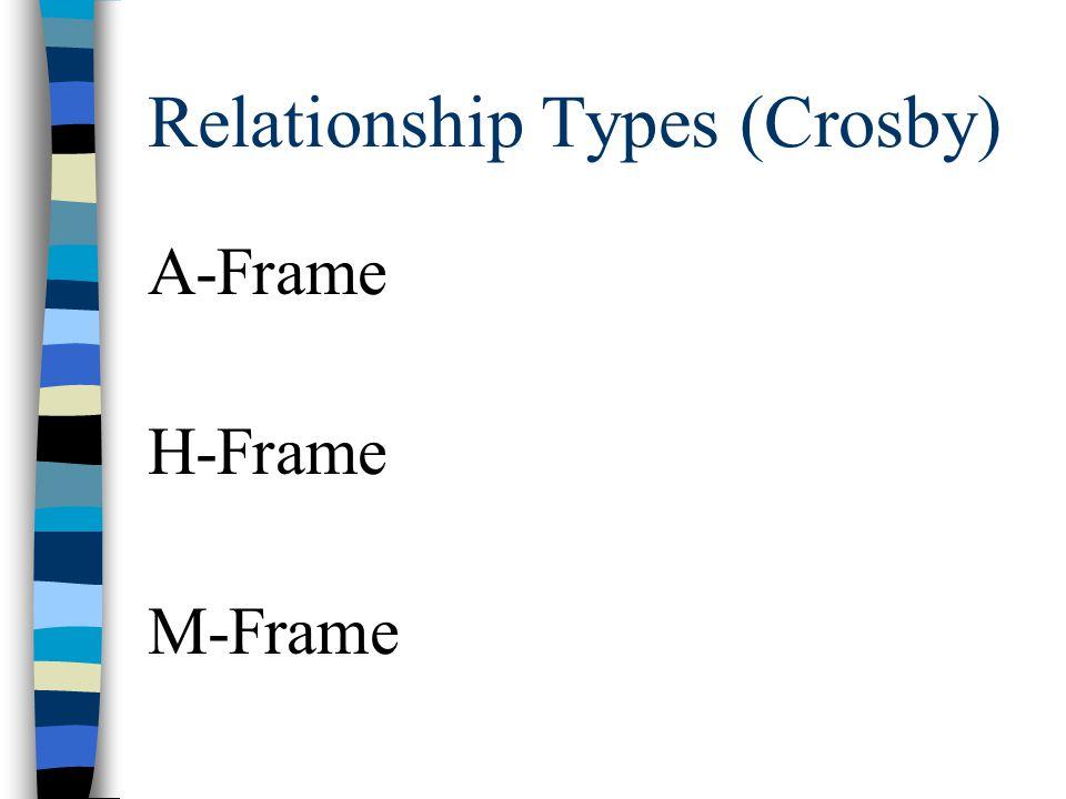 Relationship Types (Crosby) A-Frame H-Frame M-Frame