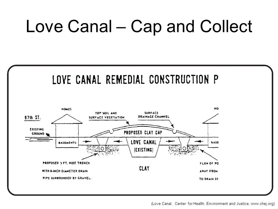 Love Canal – Cap and Collect (Love Canal, Center for Health, Environment and Justice, www.chej.org)