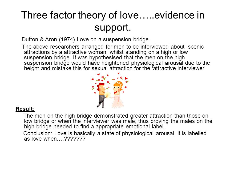 Three factor theory of love…..evidence in support. Dutton & Aron (1974) Love on a suspension bridge. The above researchers arranged for men to be inte