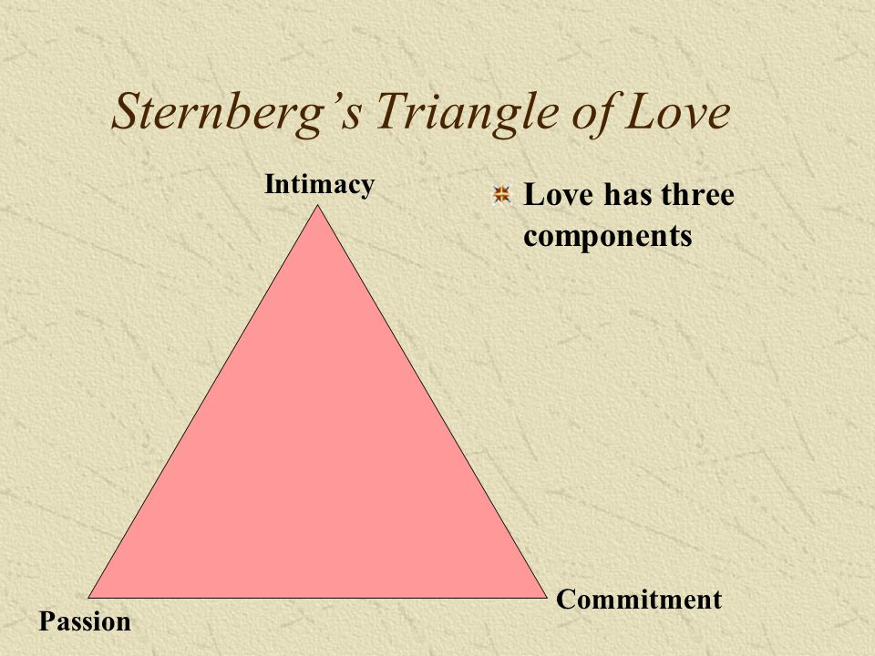 Sternbergs Triangle of Love Love has three components Intimacy Commitment Passion