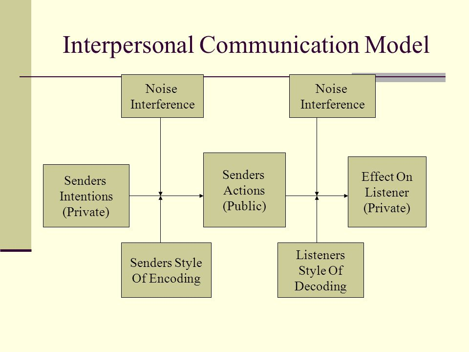 Interpersonal Communication Model Senders Intentions (Private) Noise Interference Effect On Listener (Private) Senders Actions (Public) Noise Interfer