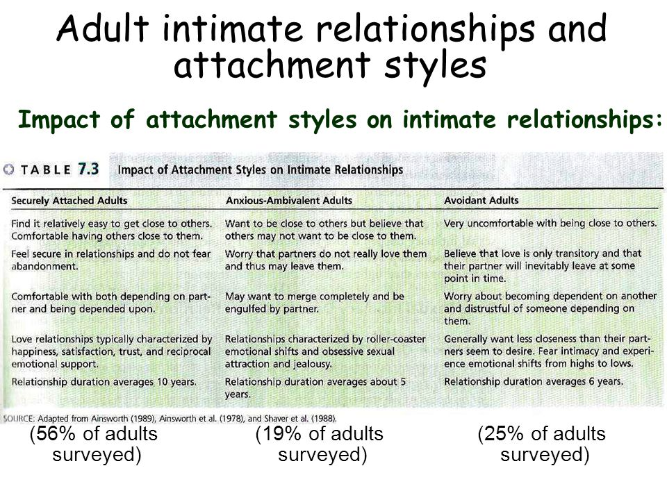 Adult intimate relationships and attachment styles Impact of attachment styles on intimate relationships: (56% of adults surveyed) (19% of adults surveyed) (25% of adults surveyed)