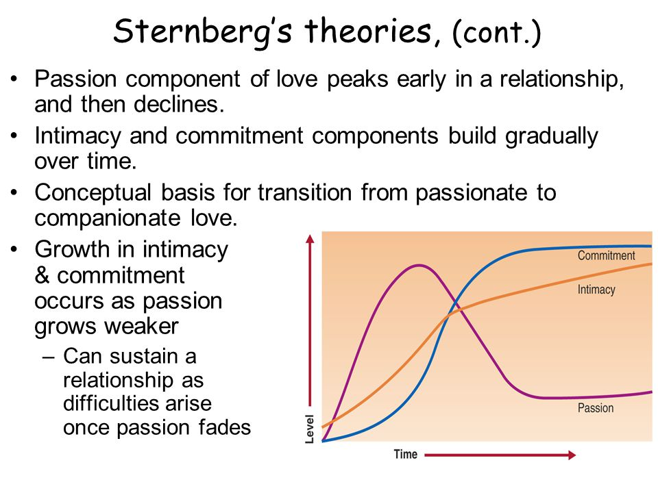 Sternbergs theories, (cont.) Passion component of love peaks early in a relationship, and then declines.