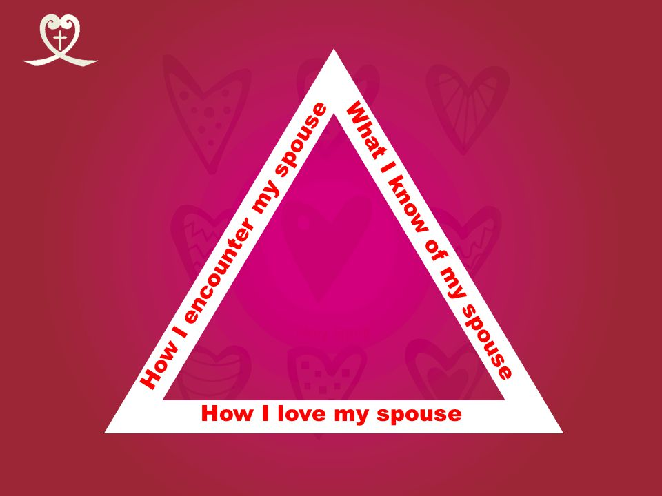 Holy Spirit What I know of my spouse How I encounter my spouse How I love my spouse