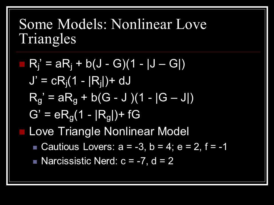Some Models: Nonlinear Love Triangles R j = aR j + b(J - G)(1 - |J – G|) J = cR j (1 - |R j |)+ dJ R g = aR g + b(G - J )(1 - |G – J|) G = eR g (1 - |R g |)+ fG Love Triangle Nonlinear Model Cautious Lovers: a = -3, b = 4; e = 2, f = -1 Narcissistic Nerd: c = -7, d = 2