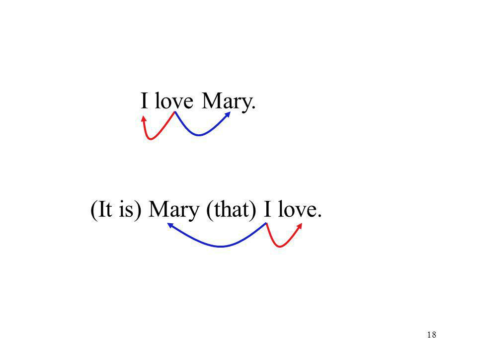 18 I love Mary. (It is) Mary (that) I love.