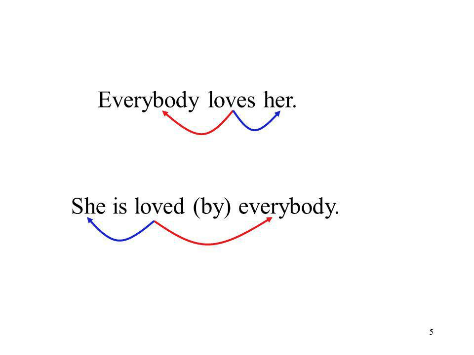 5 Everybody loves her. She is loved (by) everybody.