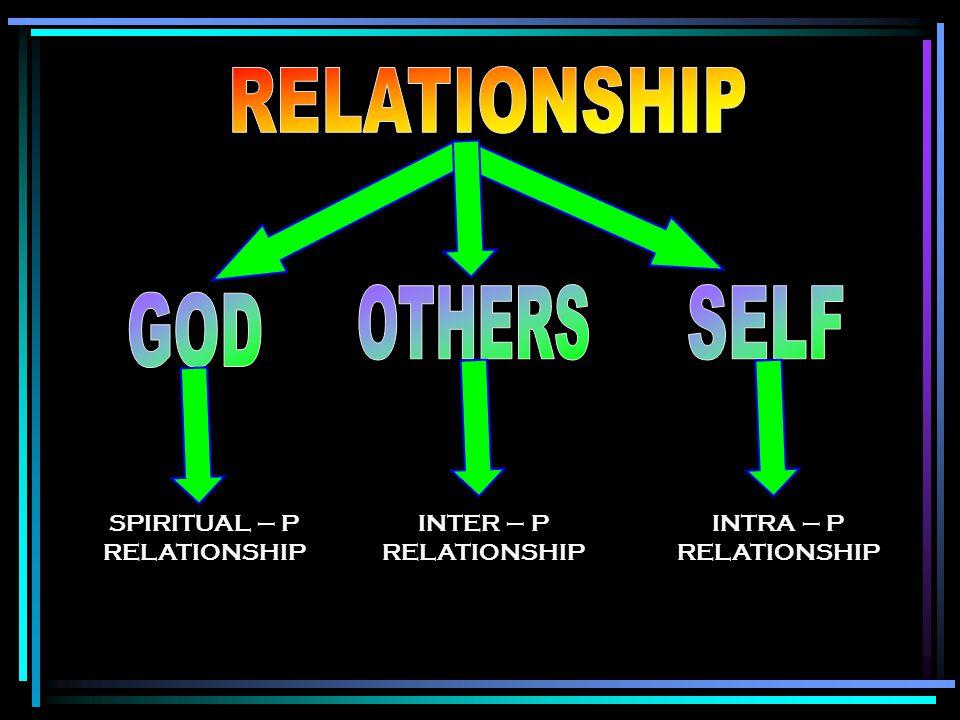 SPIRITUAL – P RELATIONSHIP INTER – P RELATIONSHIP INTRA – P RELATIONSHIP