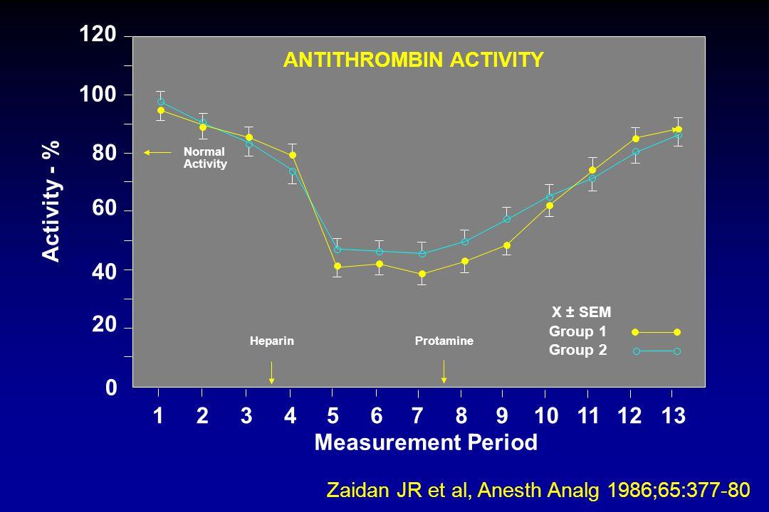Group 1 Group 2 X ± SEM Activity - % Zaidan JR et al, Anesth Analg 1986;65:377-80 Normal Activity 20 0 120 100 80 60 40 HeparinProtamine 1234567810911
