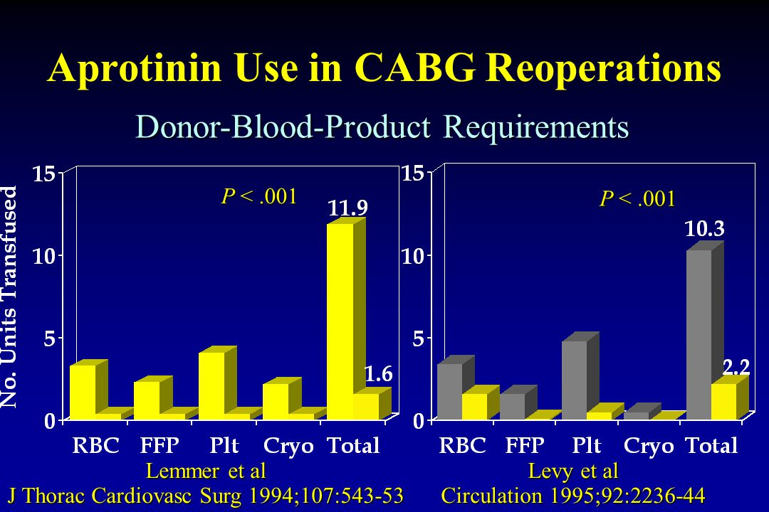 Aprotinin Use in CABG Reoperations Lemmer et al J Thorac Cardiovasc Surg 1994;107:543-53 Donor-Blood-Product Requirements Levy et al Circulation 1995;