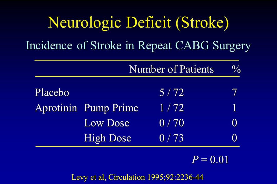 Neurologic Deficit (Stroke) Levy et al, Circulation 1995;92:2236-44 Number of Patients% Placebo5 / 727 AprotininPump Prime1 / 721 Low Dose0 / 700 High
