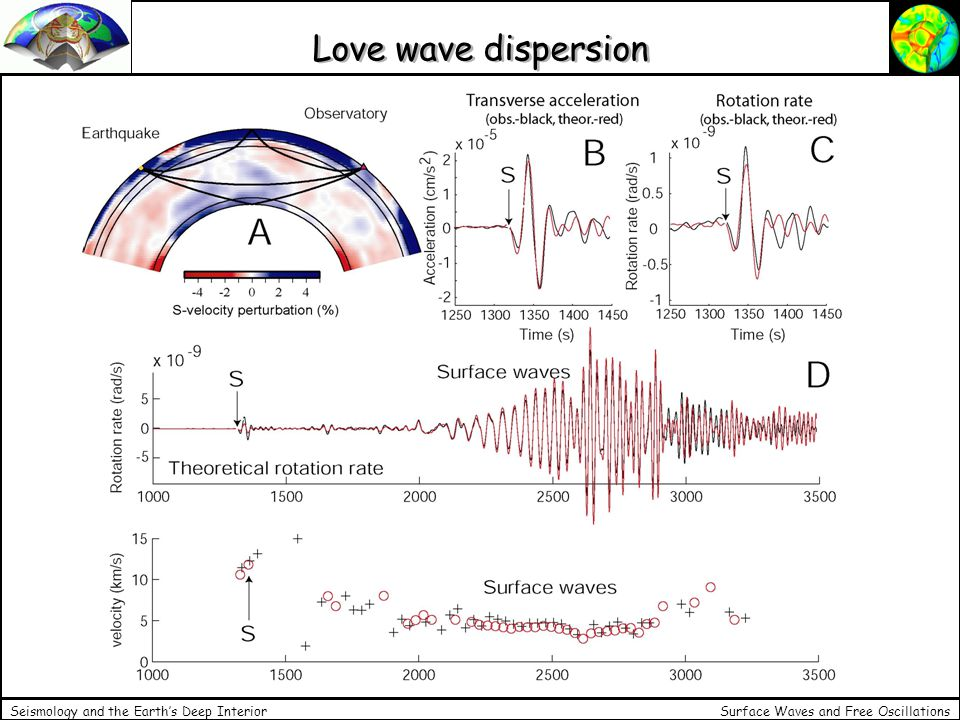 Surface Waves and Free Oscillations Seismology and the Earths Deep Interior Love wave dispersion