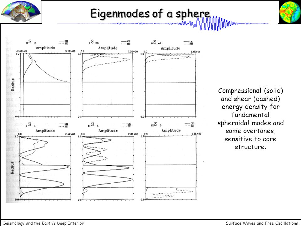 Surface Waves and Free Oscillations Seismology and the Earths Deep Interior Eigenmodes of a sphere Compressional (solid) and shear (dashed) energy den