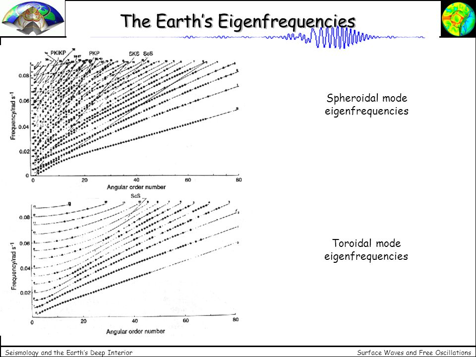 Surface Waves and Free Oscillations Seismology and the Earths Deep Interior The Earths Eigenfrequencies Spheroidal mode eigenfrequencies Toroidal mode