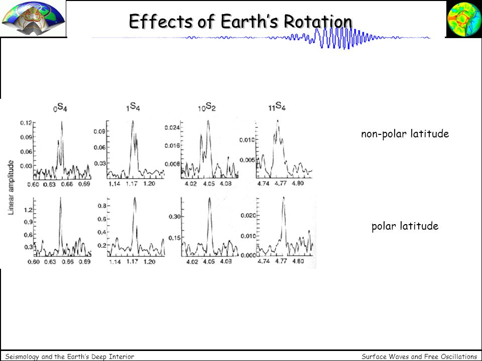 Surface Waves and Free Oscillations Seismology and the Earths Deep Interior Effects of Earths Rotation non-polar latitude polar latitude