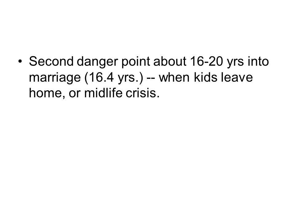 Second danger point about 16-20 yrs into marriage (16.4 yrs.) -- when kids leave home, or midlife crisis.