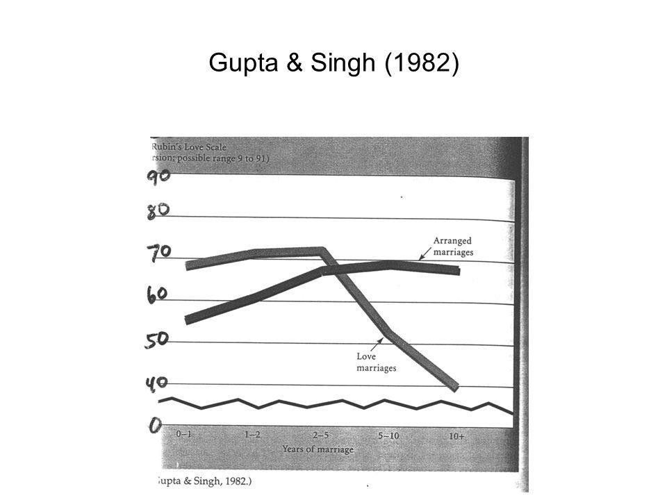 Gupta & Singh (1982)