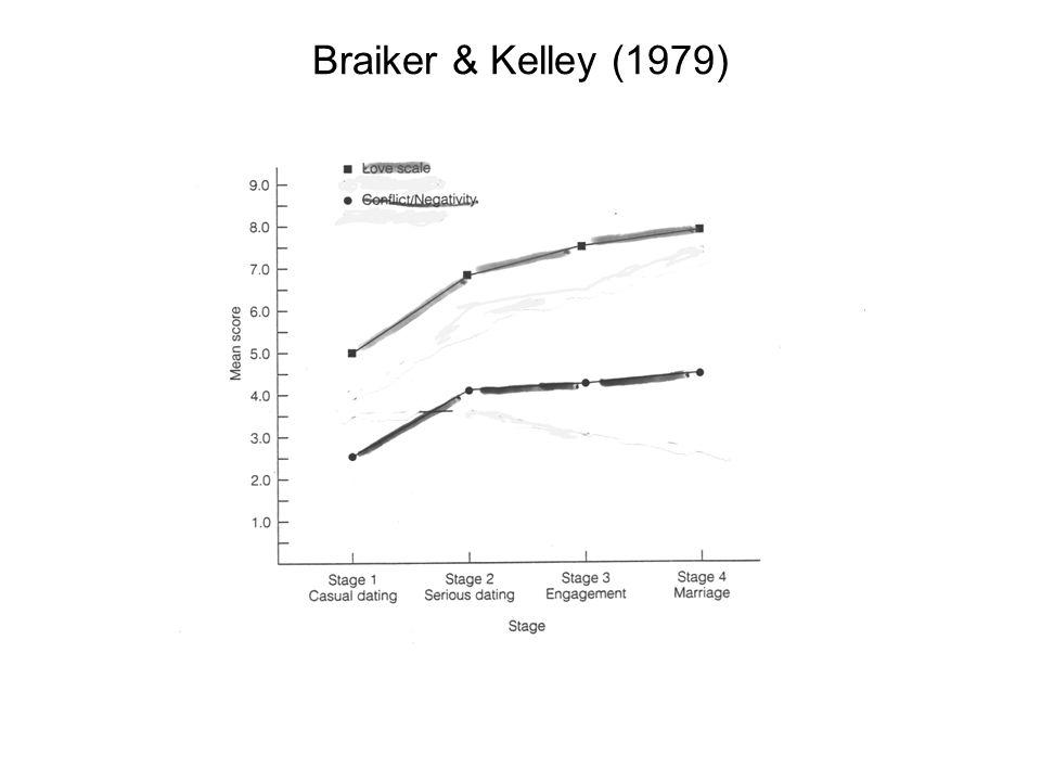 Braiker & Kelley (1979)