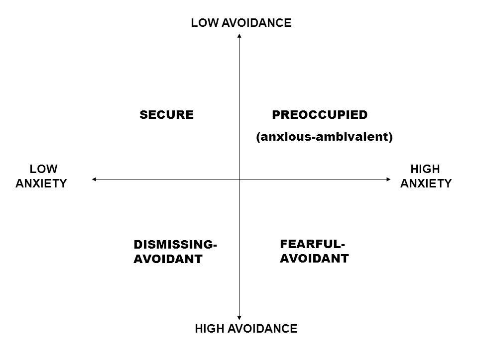 HIGH ANXIETY LOW ANXIETY HIGH AVOIDANCE LOW AVOIDANCE SECURE PREOCCUPIED (anxious-ambivalent) DISMISSING- AVOIDANT FEARFUL- AVOIDANT