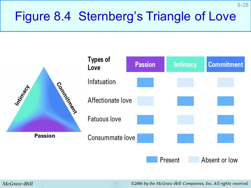 McGraw-Hill ©2006 by the McGraw-Hill Companies, Inc. All rights reserved. 8-26 Figure 8.4 Sternbergs Triangle of Love