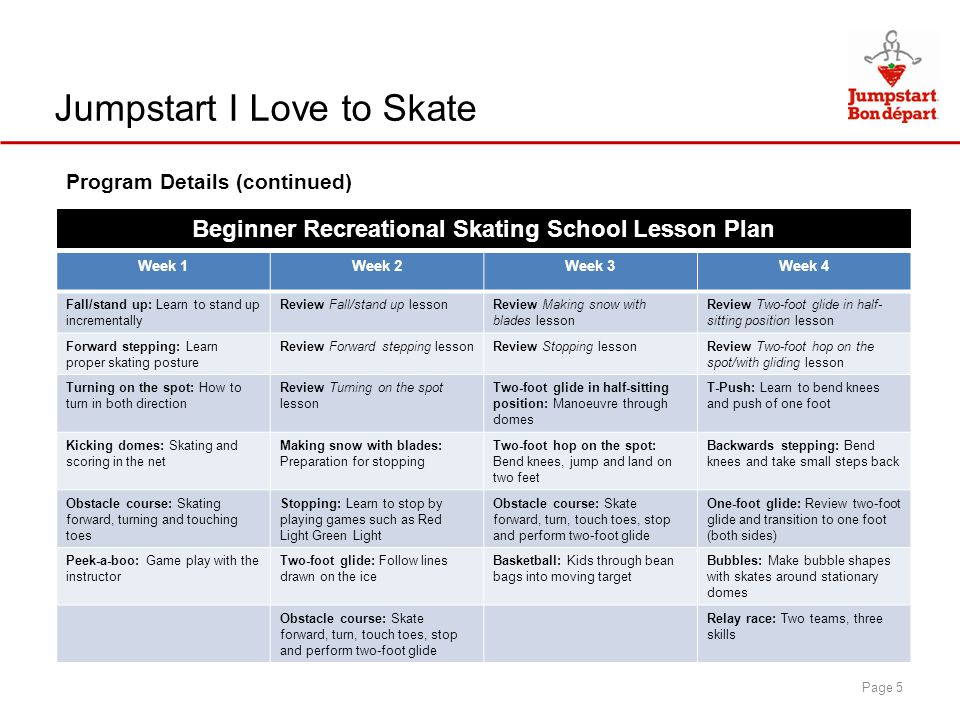 Program Details (continued) Jumpstart I Love to Skate Page 5 Week 1Week 2Week 3Week 4 Fall/stand up: Learn to stand up incrementally Review Fall/stand