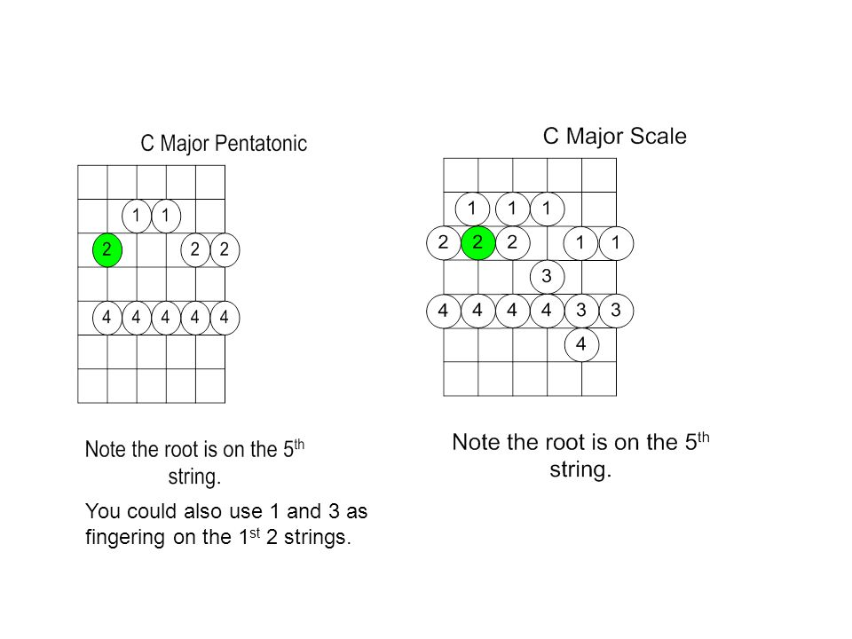 You could also use 1 and 3 as fingering on the 1 st 2 strings.