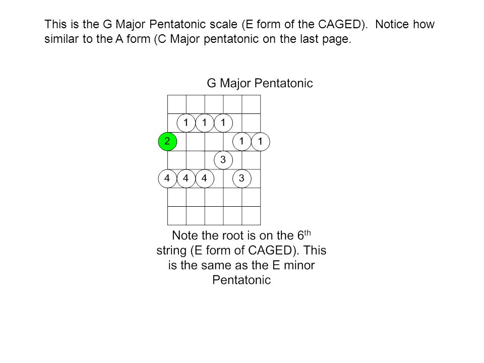 This is the G Major Pentatonic scale (E form of the CAGED). Notice how similar to the A form (C Major pentatonic on the last page.