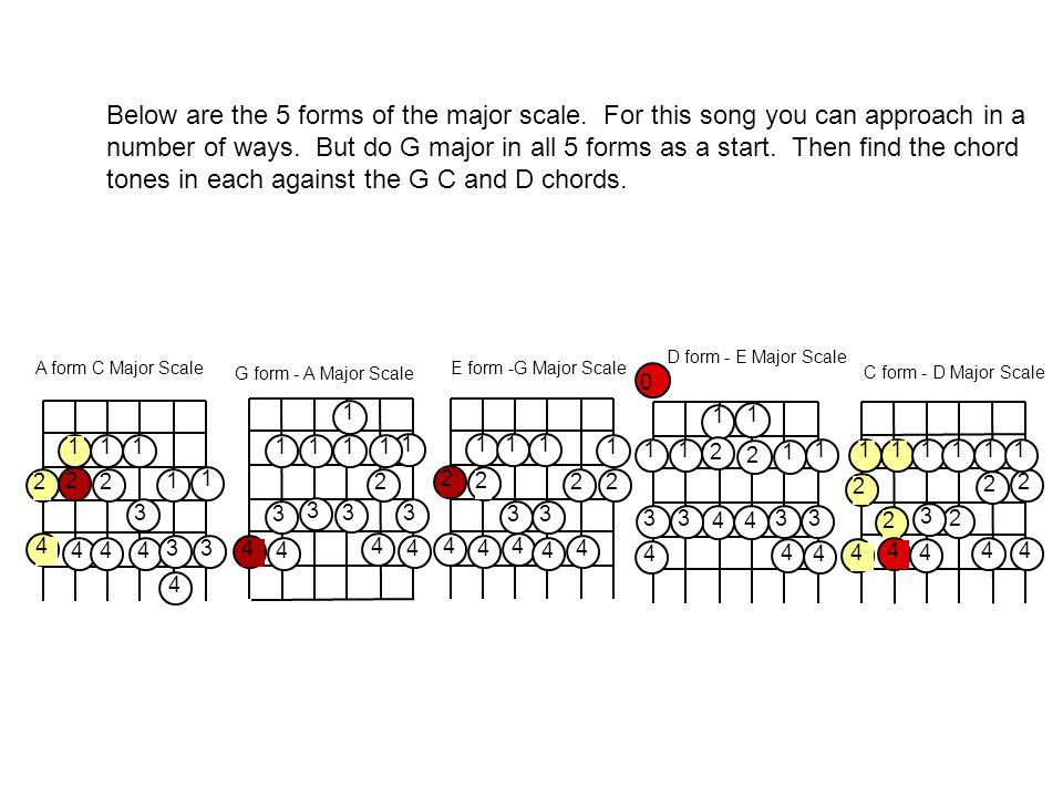 E form -G Major Scale 2 2 4 4 3 1 4 11 4 1 3 2 4 2 1 2 2 444 A form C Major Scale 1 4 4 1 1 3 2 33 1 2 2 4 44 4 2 2 1 3 2 11111 4 C form - D Major Sca