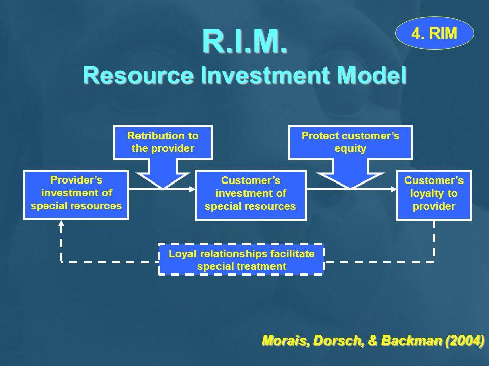 R.I.M.