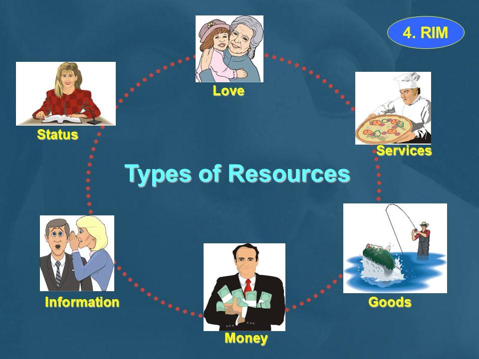 Types of Resources Love Status Information Services Goods Money 4. RIM