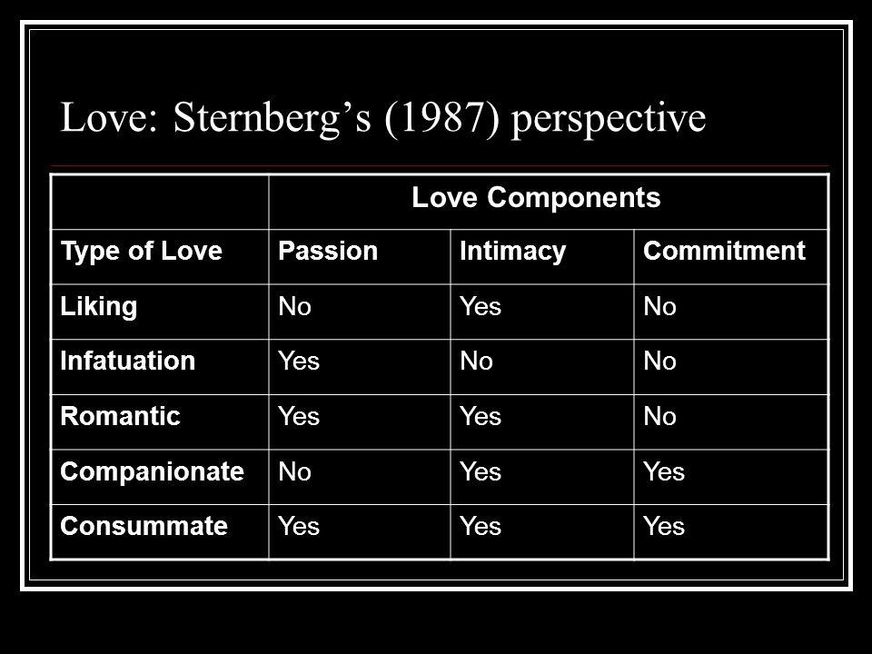 Love: Sternbergs (1987) perspective Love Components Type of LovePassionIntimacyCommitment LikingNoYesNo InfatuationYesNo RomanticYes No CompanionateNo