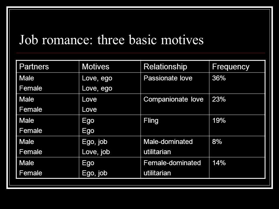 Job romance: three basic motives PartnersMotivesRelationshipFrequency Male Female Love, ego Passionate love36% Male Female Love Companionate love23% M