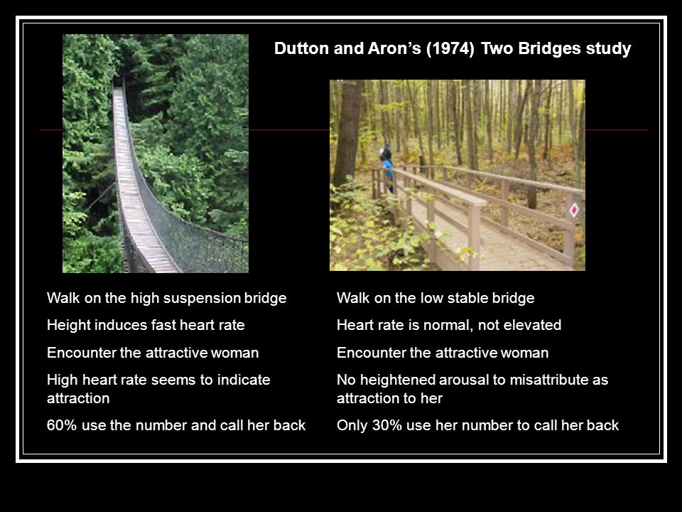 Walk on the high suspension bridge Height induces fast heart rate Encounter the attractive woman High heart rate seems to indicate attraction 60% use